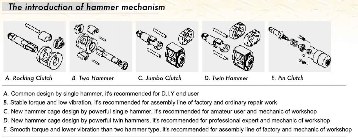 Impact Wrench - Introduction